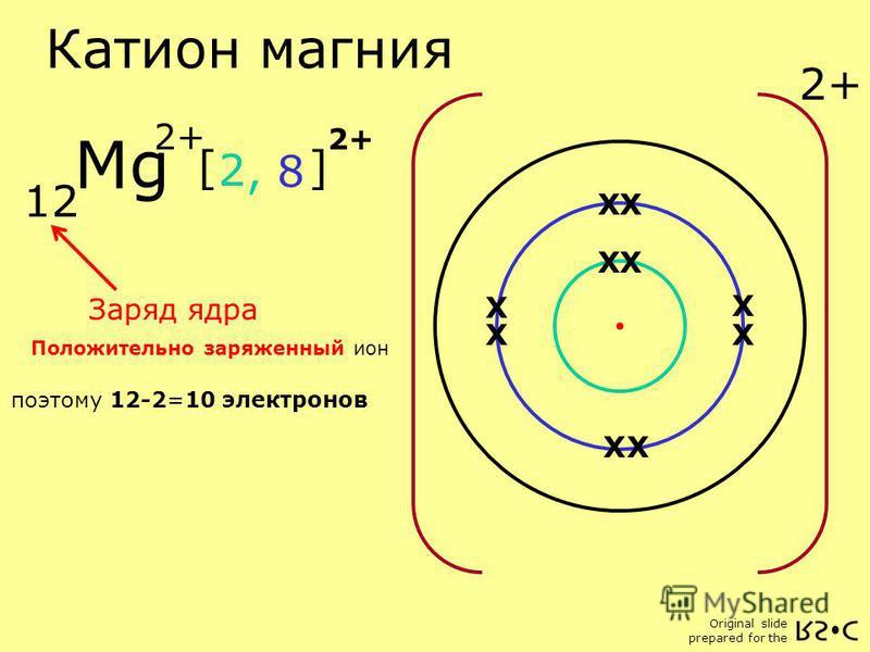 Original slide prepared for the [ ] Катион магния 12 Заряд ядра Положительно заряженный ион X X X X X 2, 8 XX X X X X X X X X Mg 2+ поэтому 12-2=10 электронов 2+