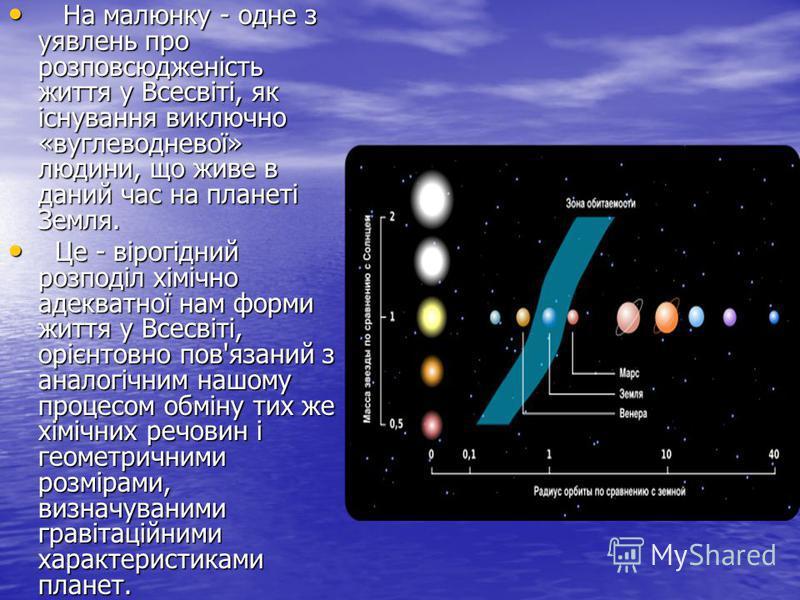 На малюнку - одне з уявлень про розповсюдженість життя у Всесвіті, як існування виключно «вуглеводневої» людини, що живе в даний час на планеті Земля. На малюнку - одне з уявлень про розповсюдженість життя у Всесвіті, як існування виключно «вуглеводн
