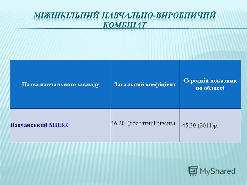 Назва навчального закладуЗагальний коефіціент Середній показник по області Вовчанський МНВК 46,20 (достатній рівень) 45,30 (2011)р.