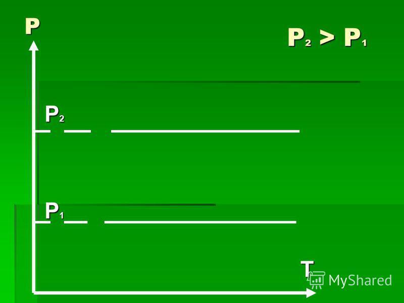 P2P2P2P2 P1P1P1P1 T P Р 2 > P 1