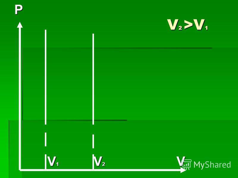 V 2 >V 1 P V 1 V 2 V V 1 V 2 V