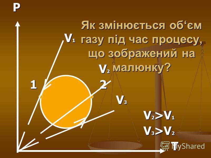 Як змінюється обєм газу під час процесу, що зображений на малюнку?P V 1 V 1 V 2 V 2 1 2 1 2 V 3 V 3 V 2 >V 1 V 2 >V 1 V 3 >V 2 V 3 >V 2 T