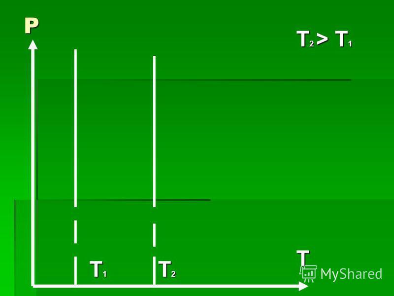 T 1 T 2 P T2 > T1 T