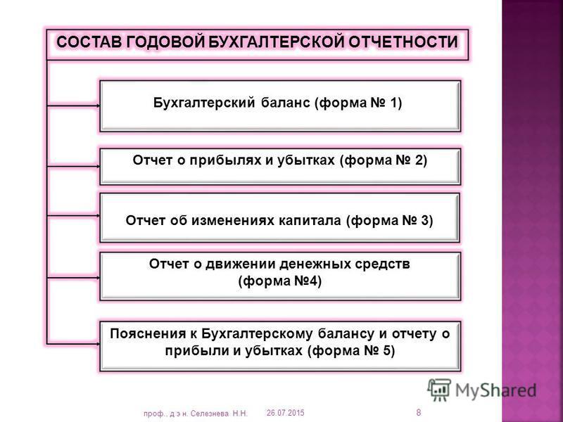 Бухгалтерский баланс (форма 1) 26.07.2015 8 проф., д э н. Сеселезнева Н.Н.