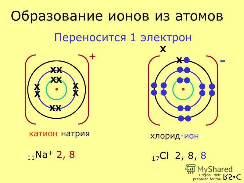 Original slide prepared for the Атом хлора 17 Cl 2, 8, 7 11 Na 2, 8, 1 17 Cl - 2, 8, 8 X - хлорид-ион Атом натрия X XX X X X X X X X X X + катион натрия 11 Na + 2, 8 Образование ионов из атомов X X Переносится 1 электрон