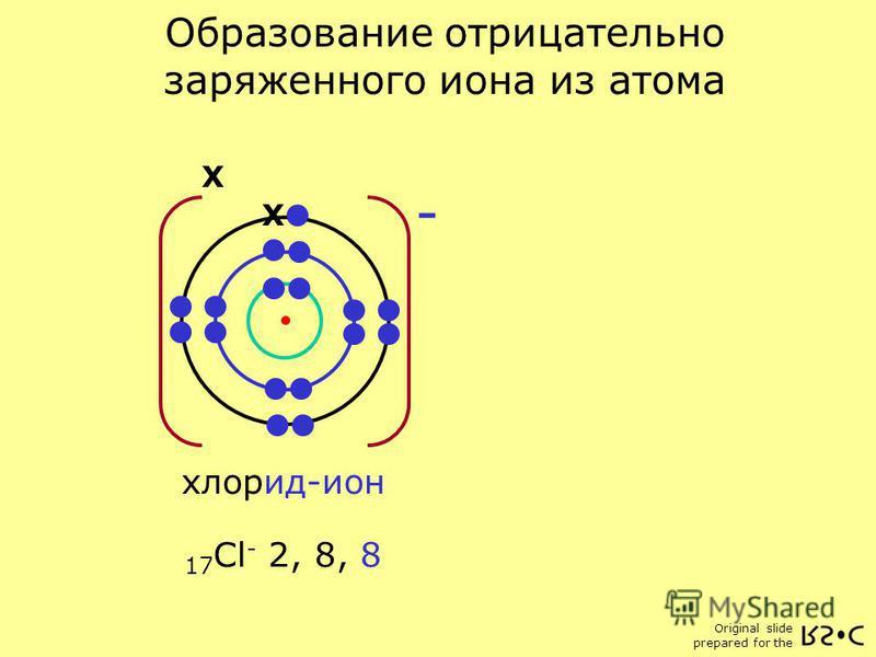Original slide prepared for the 17 Cl 2, 8, 7 Атом хлора 17 Cl - 2, 8, 8 X - хлорид-ион Образование отрицательно заряженного иона из атома X
