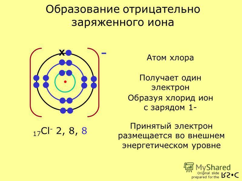 Original slide prepared for the 17 Cl 2, 8, 7 Образование отрицательно заряженного иона X 17 Cl - 2, 8, 8 X - Атом хлора Получает один электрон Образуя хлорид ион с зарядом 1- Принятый электрон размещается во внешнем энергетическом уровне