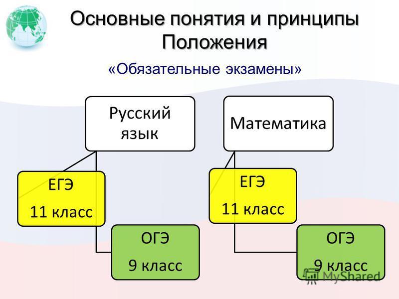Основные понятия и принципы Положения «Обязательные экзамены» Русский язык ОГЭ 9 класс ЕГЭ 11 класс Математика ОГЭ 9 класс ЕГЭ 11 класс