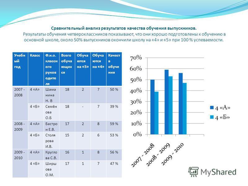 Сравнительный анализ результатов качества обучения выпускников. Результаты обучения четвероклассников показывают, что они хорошо подготовлены к обучению в основной школе, около 50% выпускников окончили школу на «4» и «5» при 100 % успеваемости. Учебн