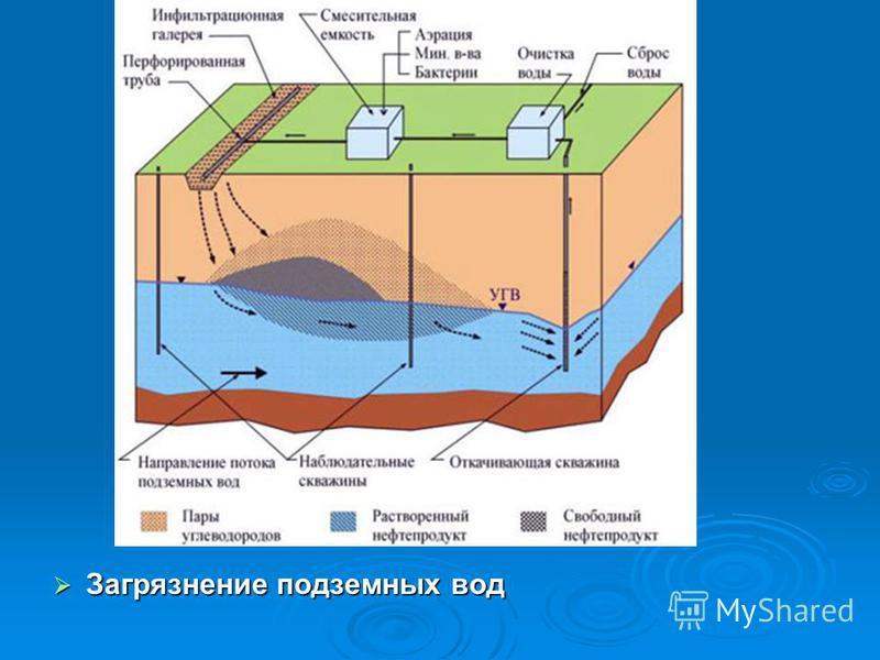 Загрязнение подземных вод Загрязнение подземных вод