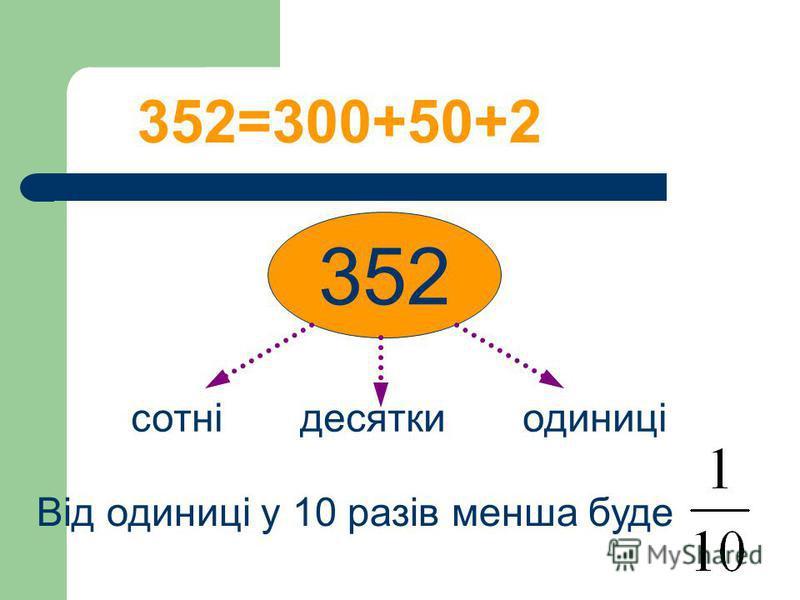 352=300+50+2 352 сотні десятки одиниці Від одиниці у 10 разів менша буде