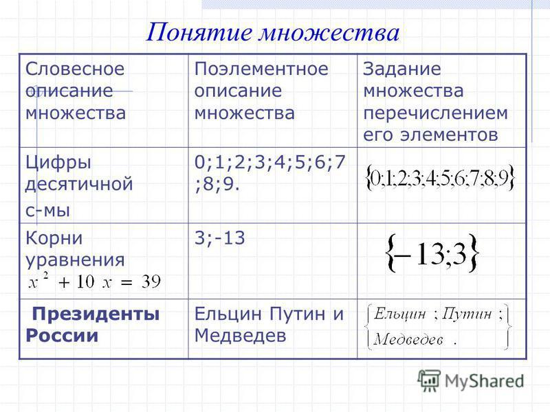 Понятие множества Словесное описание множества Поэлементное описание множества Задание множества перечислением его элементов Цифры десятичной с-мы 0;1;2;3;4;5;6;7 ;8;9. Корни уравнения 3;-13 Президенты России Ельцин Путин и Медведев