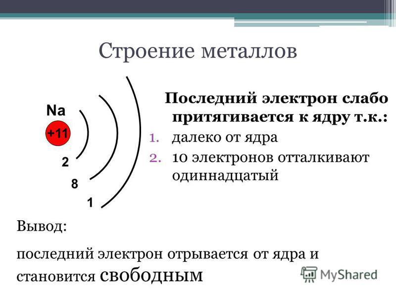 Строение металлов Последний электрон слабо притягивается к ядру т.к.: 1. далеко от ядра 2.10 электронов отталкивают одиннадцатый +11 2 8 1 Na Вывод: последний электрон отрывается от ядра и становится свободным