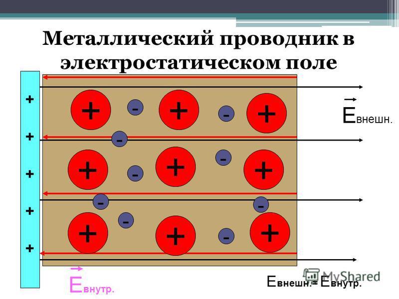 Металлический проводник в электростатическом поле ++ + + + + + + + - - - - - - - - ++++++++++ Е внешнеее. Е внутр. Е внешнеее.= Е внутр. -