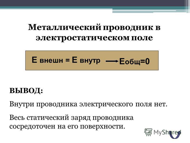Металлический проводник в электростатическом поле Е внешнеее = Е внутри общ =0 ВЫВОД: Внутри проводника электрического поля нет. Весь статический заряд проводника сосредоточен на его поверхности.
