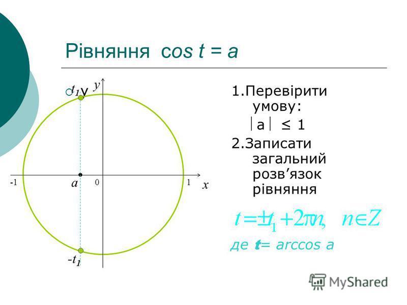 Рівняння сos t = a у1.Перевірити умову: a 1 2.Записати загальний розвязок рівняння де t = arccos a 0 x y a t1t1 -t 1 1