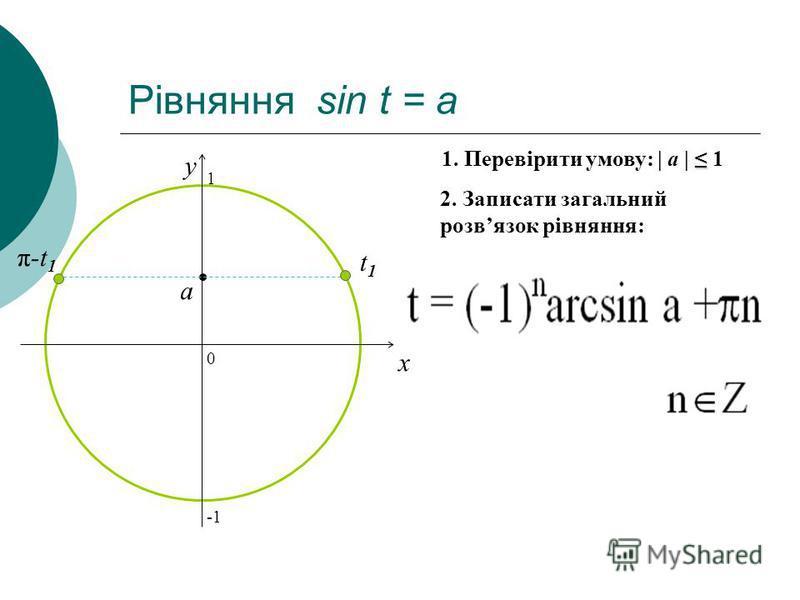 Рівняння sin t = a 0 x y 2. Записати загальний розвязок рівняння: 1. Перевірити умову: | a | 1 a t1t1 π-t 1 1