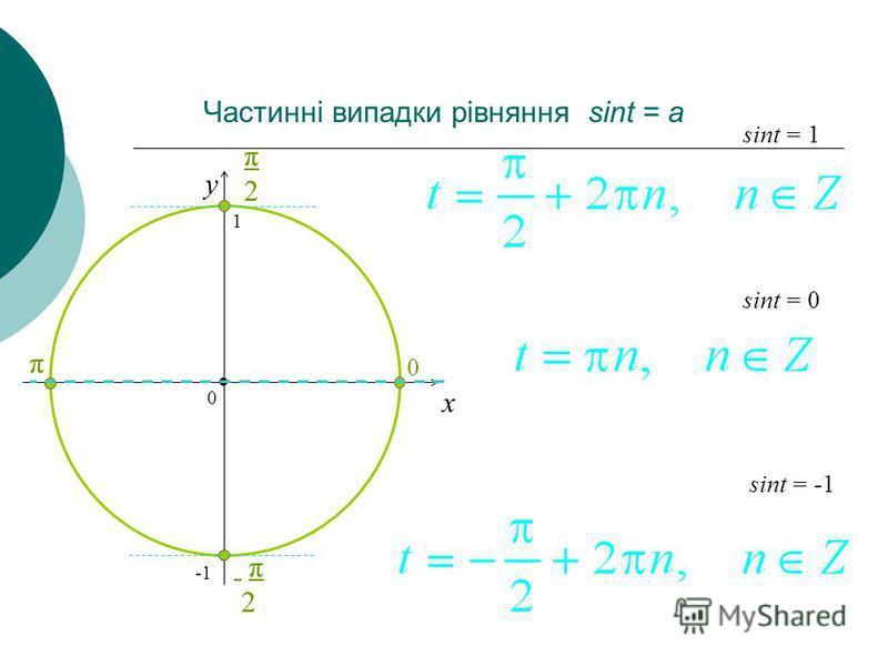 Частинні випадки рівняння sint = a x y sint = 0 = -1 = 1 0 1 π2π2 0 π π2 π2