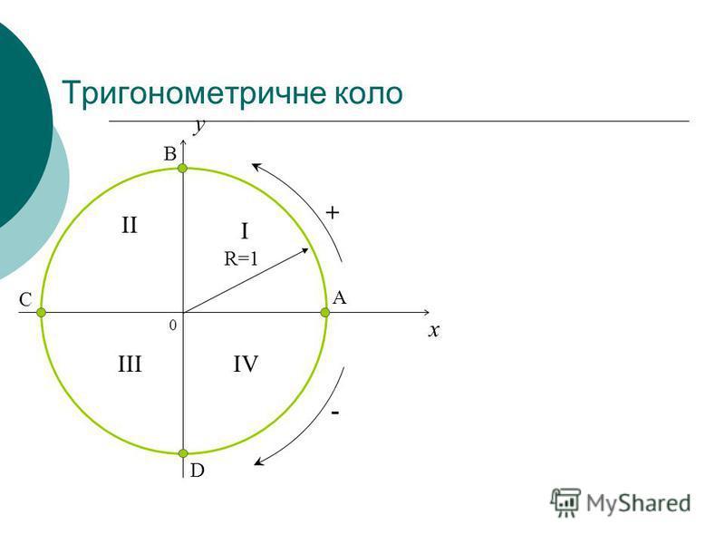 Тригонометричне коло 0 x y R=1 I II IIIIV A B C D + -