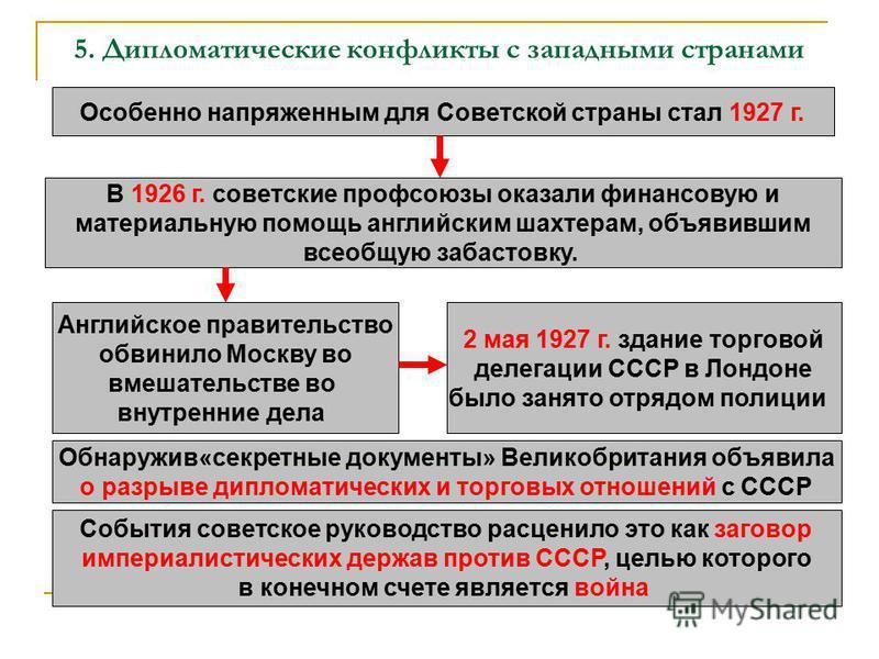 5. Дипломатические конфликты с западными странами Особенно напряженным для Советской страны стал 1927 г. В 1926 г. советские профсоюзы оказали финансовую и материальную помощь английским шахтерам, объявившим всеобщую забастовку. Английское правительс