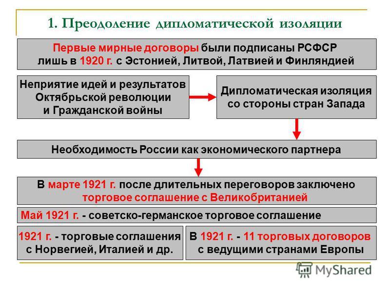 1. Преодоление дипломатической изоляции Первые мирные договоры были подписаны РСФСР лишь в 1920 г. с Эстонией, Литвой, Латвией и Финляндией Неприятие идей и результатов Октябрьской революции и Гражданской войны Дипломатическая изоляция со стороны стр