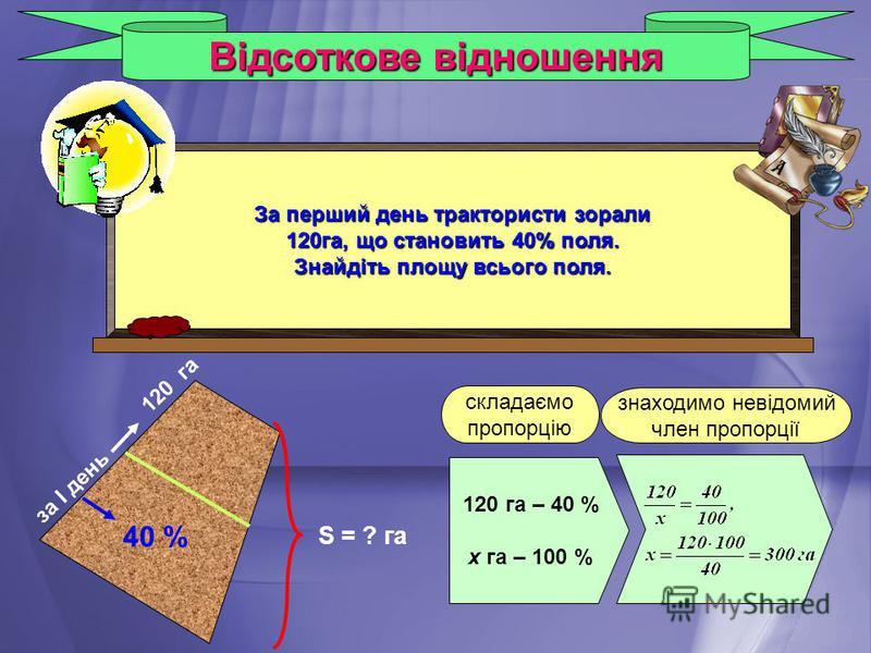Відсоткове відношення За перший день трактористи зорали 120га, що становить 40% поля. Знайдіть площу всього поля. S = ? га 40 % за І день 120 га 120 га – 40 % х га – 100 % складаємо пропорцію знаходимо невідомий член пропорції