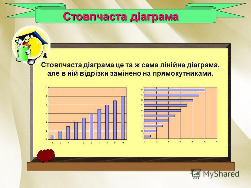 Стовпчаста діаграма Стовпчаста діаграма це та ж сама лінійна діаграма, але в ній відрізки замінено на прямокутниками.