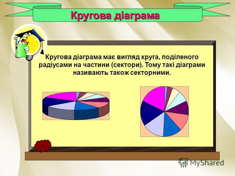 Кругова діаграма Кругова діаграма має вигляд круга, поділеного радіусами на частини (сектори). Тому такі діаграми називають також секторними.