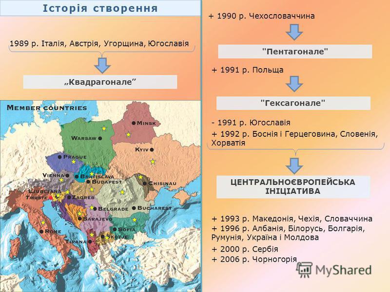 Історія створення 1989 р. Італія, Австрія, Угорщина, Югославія + 1990 р. Чехословаччина + 1991 р. Польща - 1991 р. Югославія + 1992 р. Боснія і Герцеговина, Словенія, Хорватія ЦЕНТРАЛЬНОЄВРОПЕЙСЬКА ІНІЦІАТИВА + 1993 р. Македонія, Чехія, Словаччина Кв