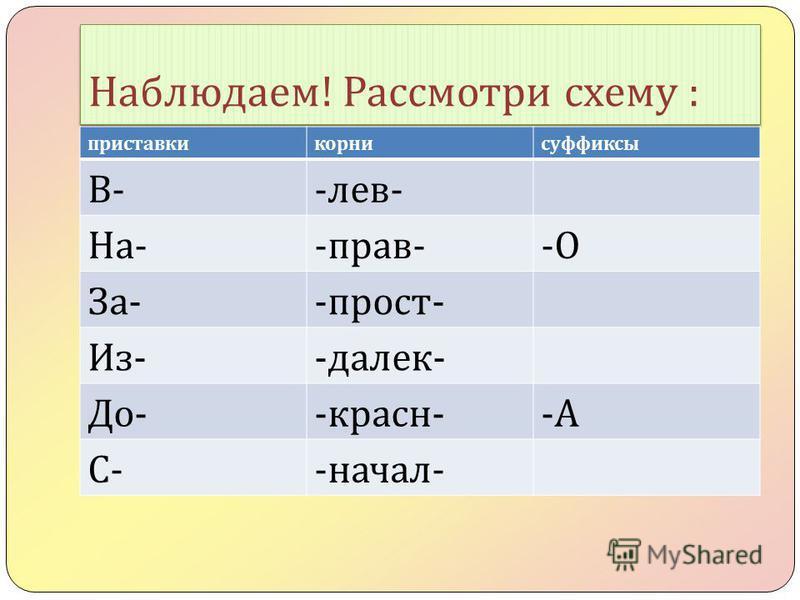 Наблюдаем ! Рассмотри схему : приставки корни суффиксы В-В-- лев - На -- прав --О-О За -- прост - Из -- далек - До -- красна --А-А С-С-- начал -