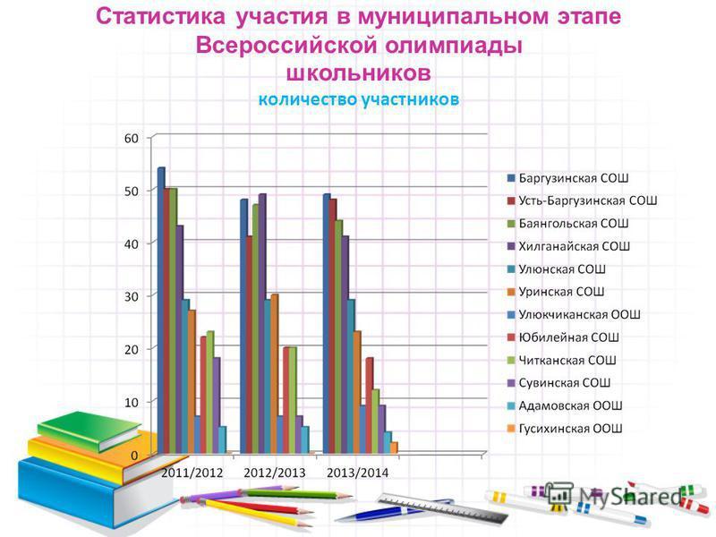 Статистика участия в муниципальном этапе Всероссийской олимпиады школьников количество участников