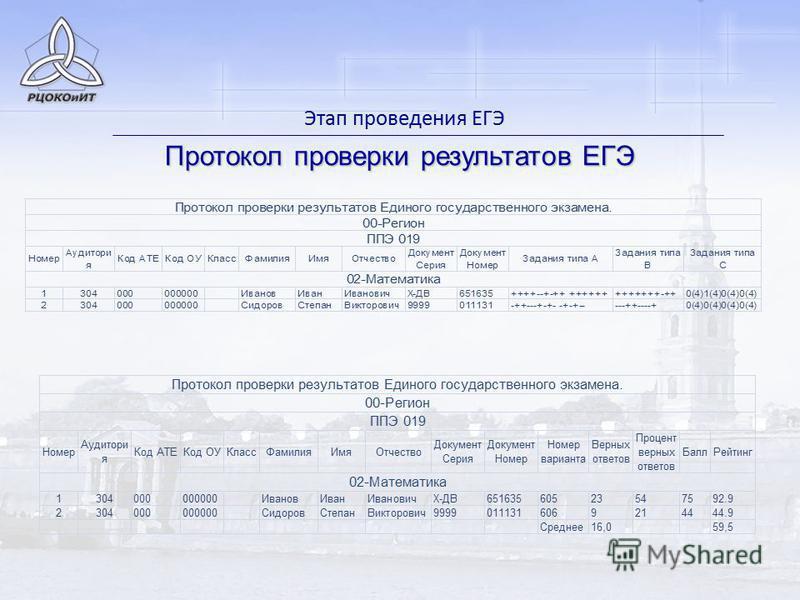 Этап проведения ЕГЭ Протокол проверки результатов ЕГЭ