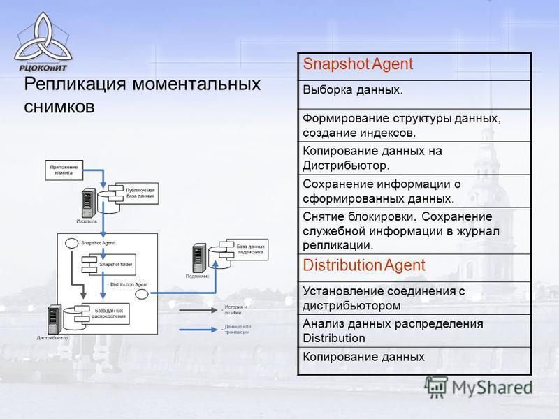 Репликация моментальных снимков Snapshot Agent Выборка данных. Формирование структуры данных, создание индексов. Копирование данных на Дистрибьютор. Сохранение информации о сформированных данных. Снятие блокировки. Сохранение служебной информации в ж
