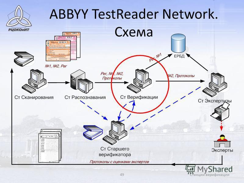 49Станции верификации ABBYY TestReader Network. Схема