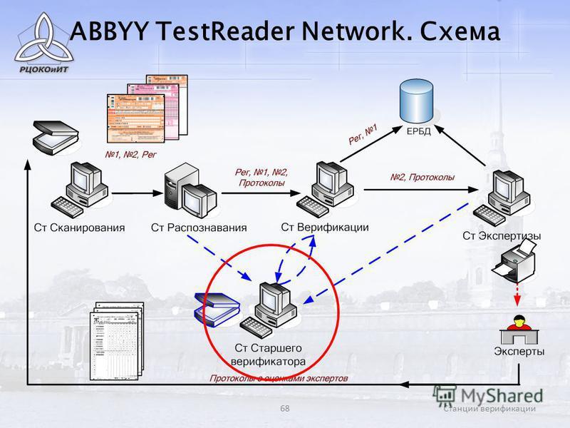 68Станции верификации ABBYY TestReader Network. Схема
