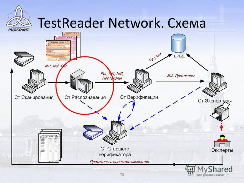 73Станция распознавания TestReader Network. Схема