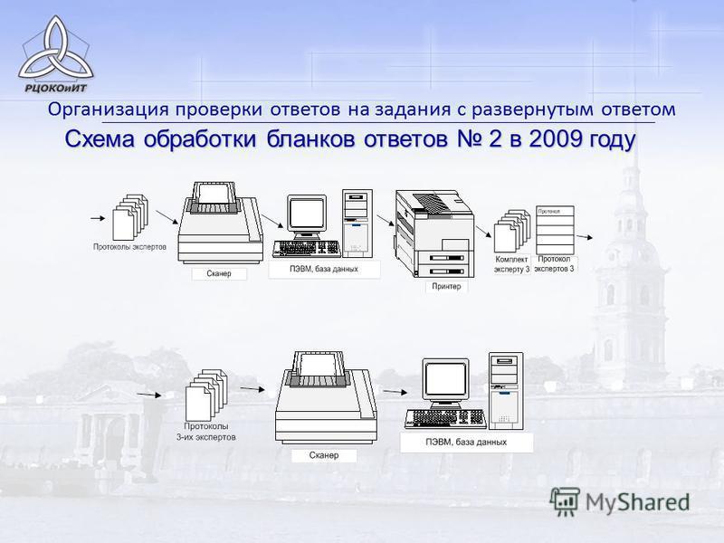 Схема обработки бланков ответов 2 в 2009 году Организация проверки ответов на задания с развернутым ответом