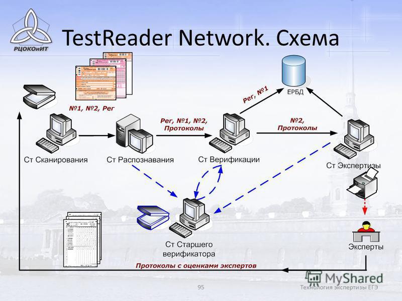 95Технология экспертизы ЕГЭ TestReader Network. Схема