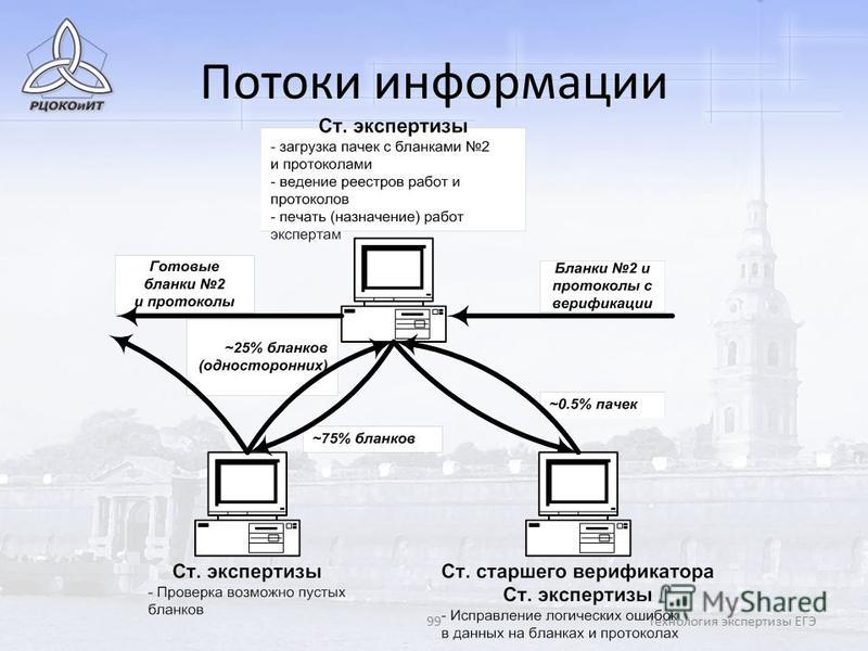 99Технология экспертизы ЕГЭ Потоки информации