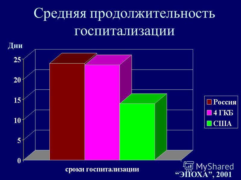 Средняя продолжительность госпитализации Дни ЭПОХА, 2001