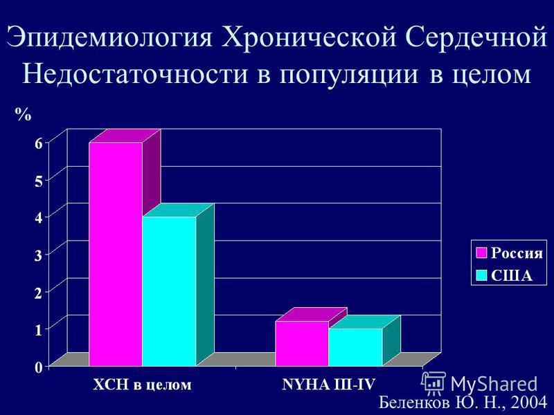 Эпидемиология Хронической Сердечной Недостаточности в популяции в целом % Беленков Ю. Н., 2004