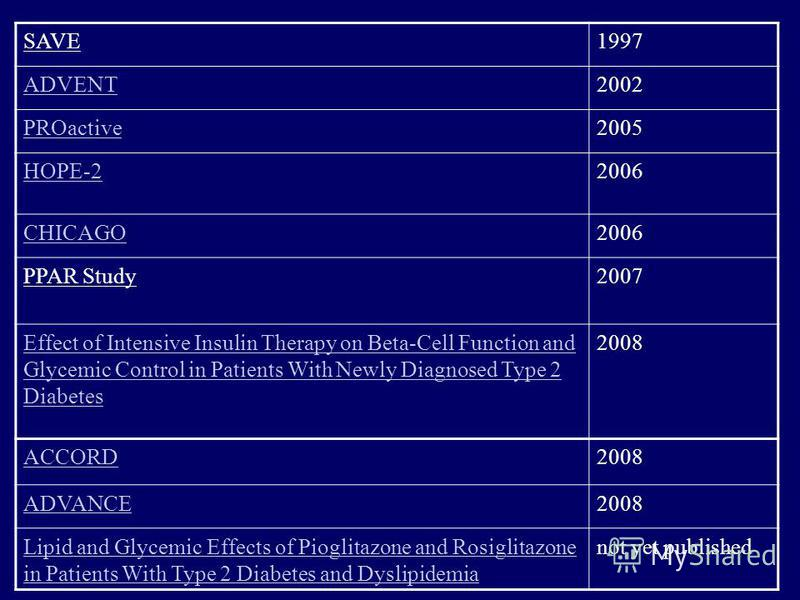 SAVE1997 ADVENT2002 PROactive2005 HOPE-22006 CHICAGO2006 PPAR Study2007 Effect of Intensive Insulin Therapy on Beta-Cell Function and Glycemic Control in Patients With Newly Diagnosed Type 2 Diabetes 2008 ACCORD2008 ADVANCE2008 Lipid and Glycemic Eff