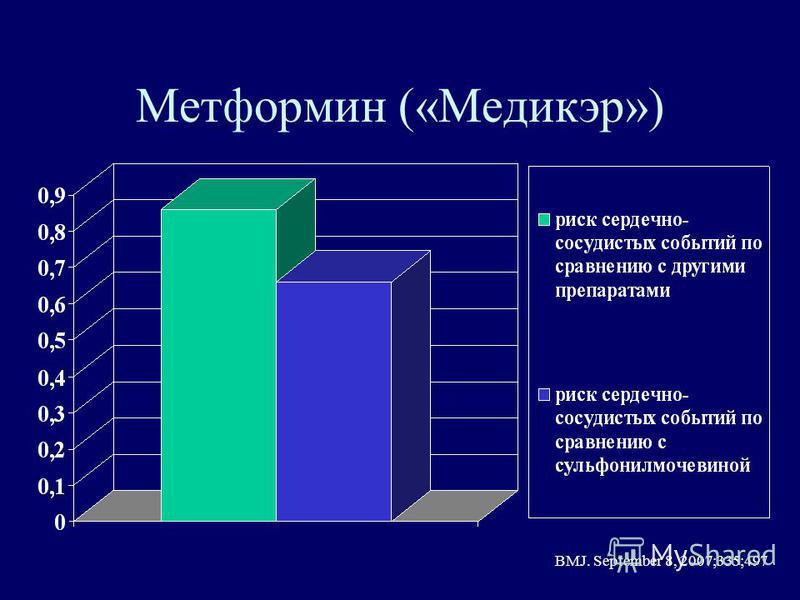 Метформин («Медикэр») BMJ. September 8, 2007;335;497