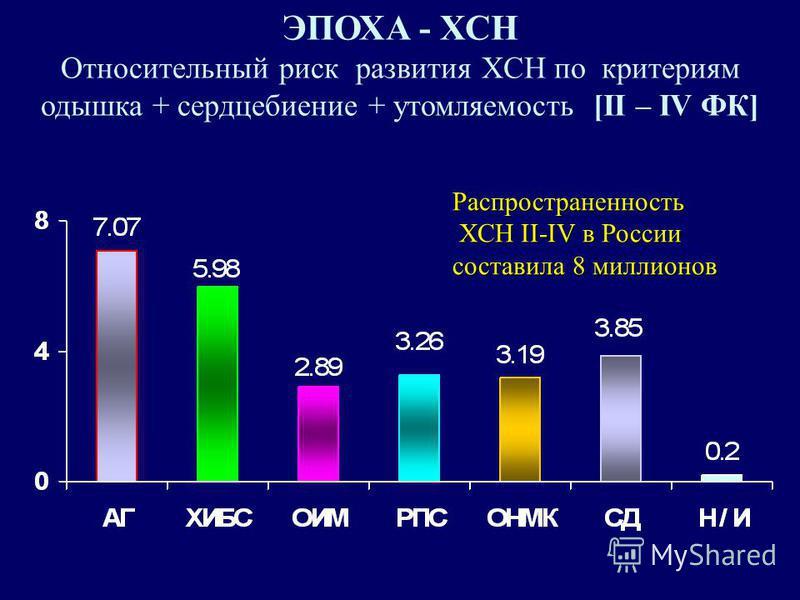 ЭПОХА - ХСН Относительный риск развития ХСН по критериям одышка + сердцебиение + утомляемость [II – IV ФК] Распространенность ХСН II-IV в России ХСН II-IV в России составила 8 миллионов