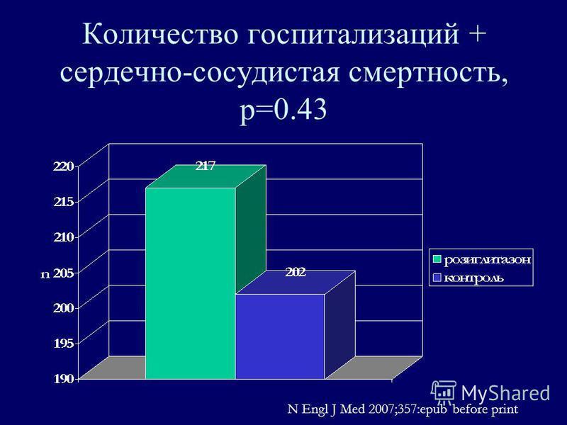 Количество госпитализаций + сердечно-сосудистая смертность, р=0.43 N Engl J Med 2007;357:epub before print