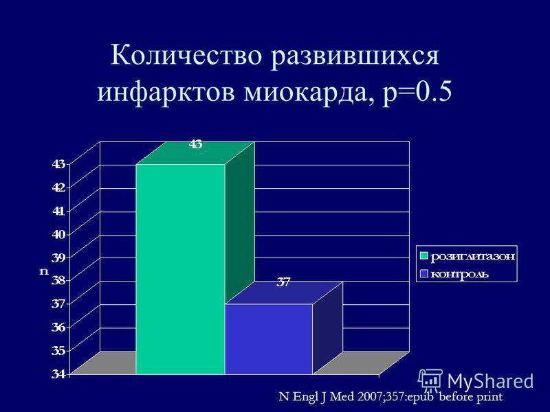 Количество развившихся инфарктов миокарда, р=0.5 N Engl J Med 2007;357:epub before print