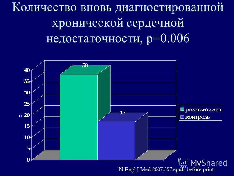 Количество вновь диагностированной хронической сердечной недостаточности, р=0.006 N Engl J Med 2007;357:epub before print