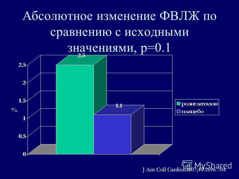 Абсолютное изменение ФВЛЖ по сравнению с исходными значениями, р=0.1 J Am Coll Cardiol 2007;49:1696-704