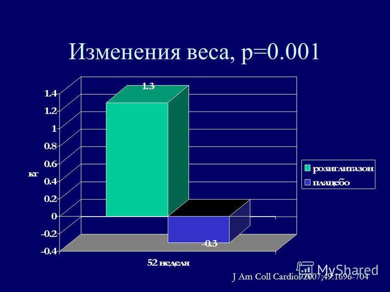 Изменения веса, р=0.001 J Am Coll Cardiol 2007;49:1696-704