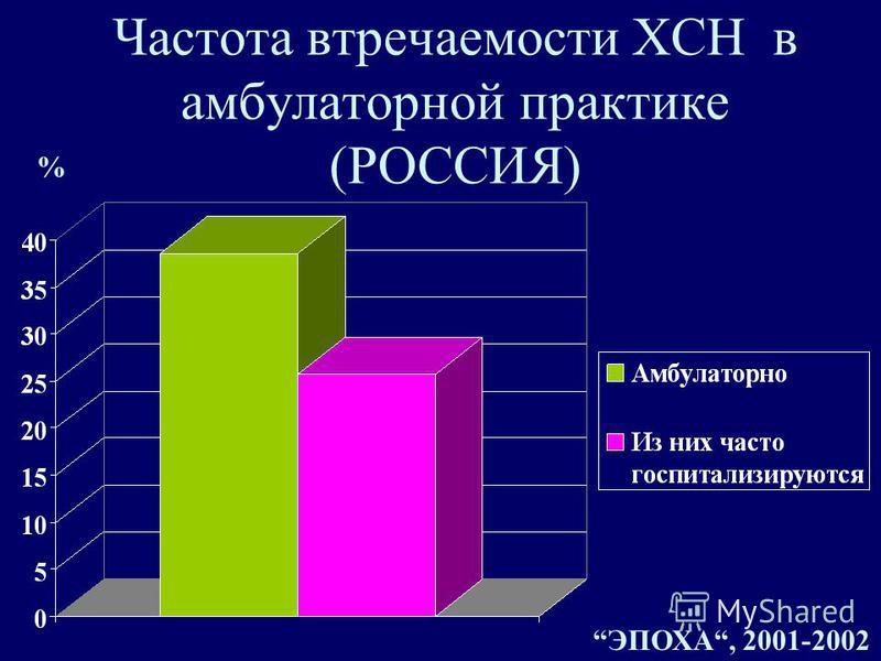 Частота встречаемости ХСН в амбулаторной практике (РОССИЯ) % ЭПОХА, 2001-2002